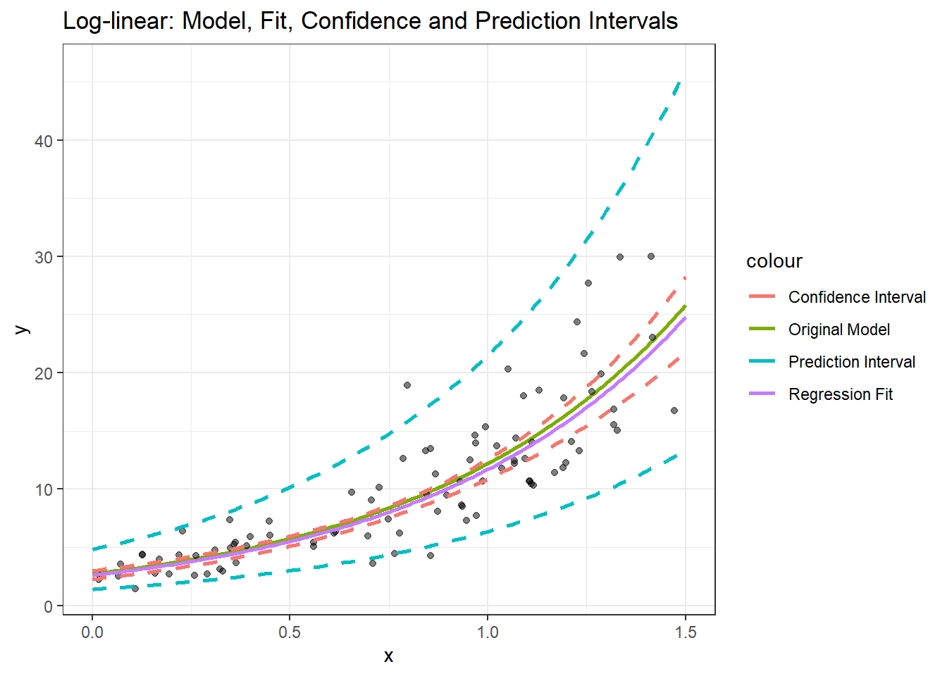 Confidence and prediction intervals explained... (with a Shiny ap