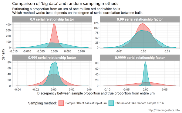 A small simple random sample will often be better than a huge not-so-random one by @ellis2013nz