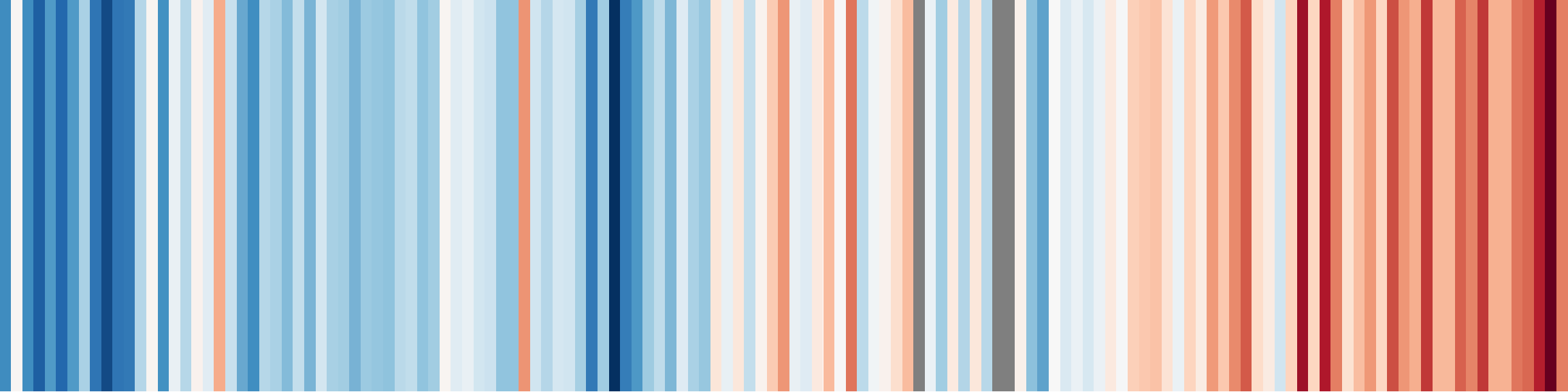 How to create 'Warming Stripes' in R