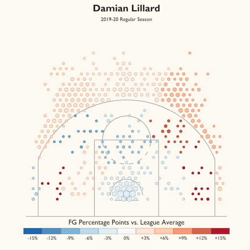 Goldsberry-style NBA Shot Charts
