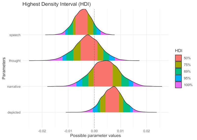bayesian takes on Dr Silge's analysis