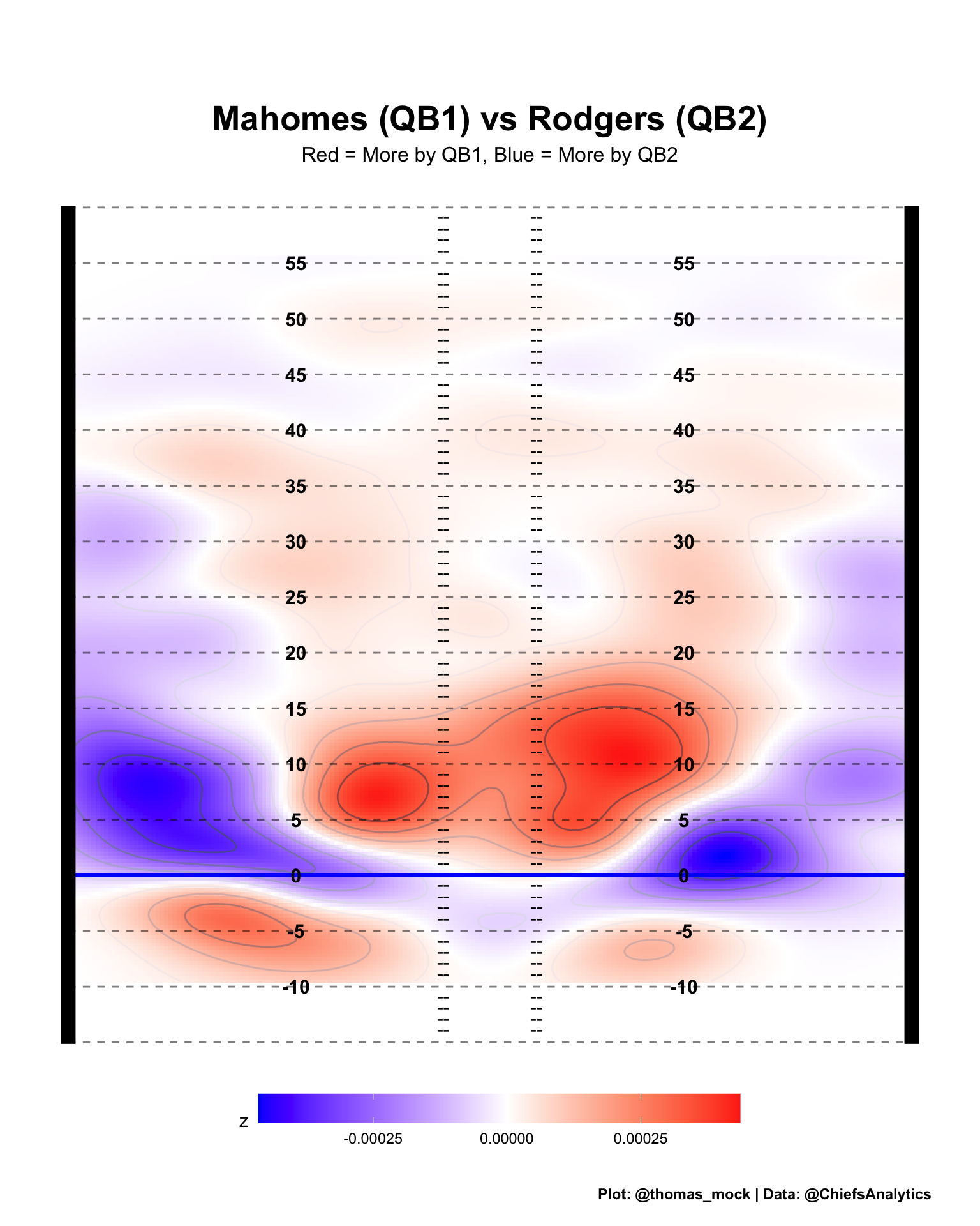 heatmap contouring the difference in the passing profiles of Mahomes vs Roders in American football