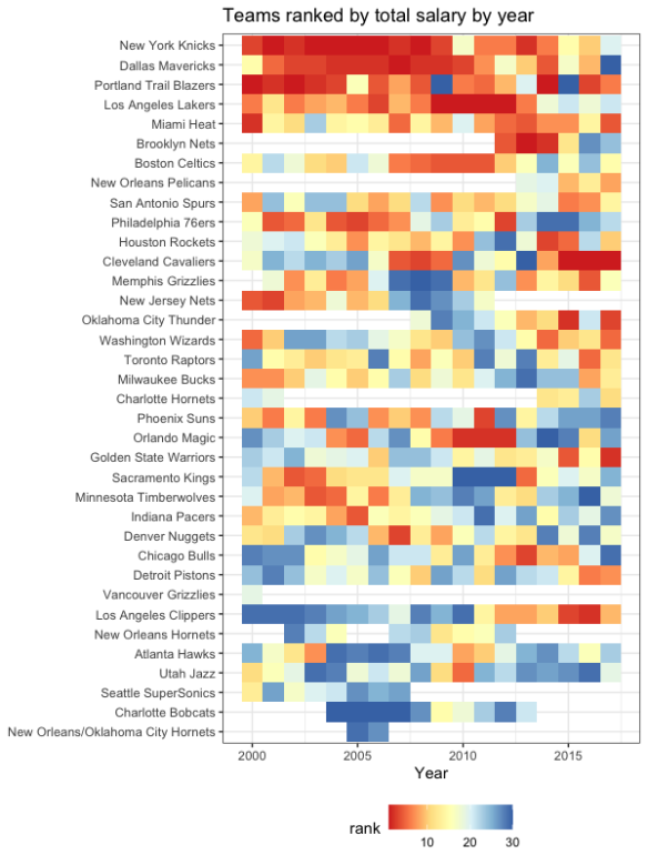 heatmap contouring total team salary of NBA teams by year ranked relative to the league