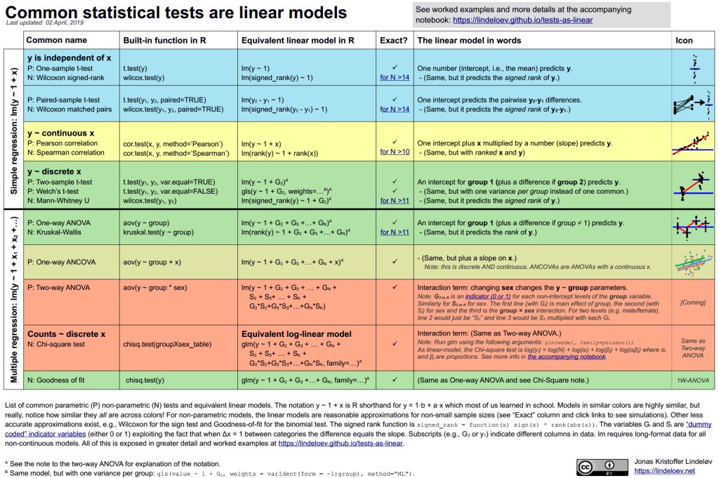 cheat sheet of common statistical tests for linear models