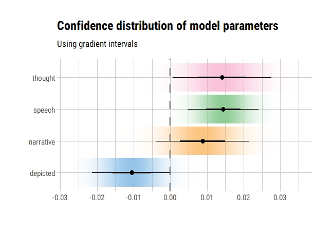 Bootstrap confidence intervals and confidence distritbutions - application on X-men data using ggdist