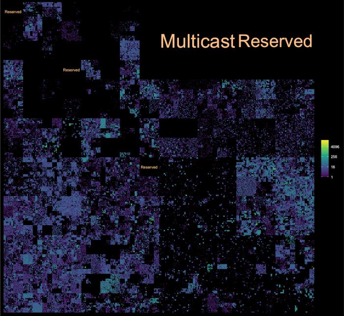 Visualization of IP addresses prepared with ggip