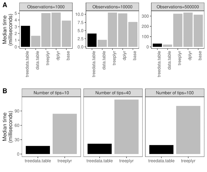Six panel figure showing comparisons of benchmark data for different phylogenetic data processing workflows