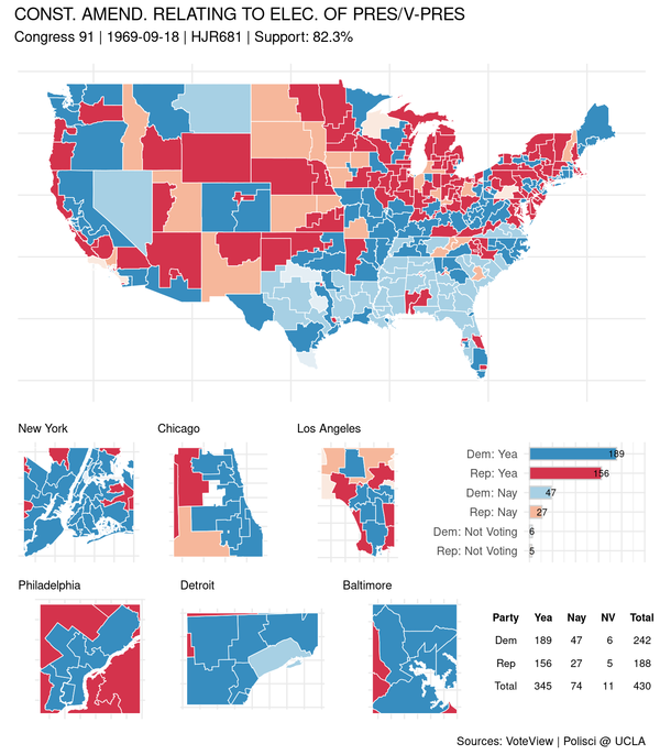 Mapping congressional roll calls