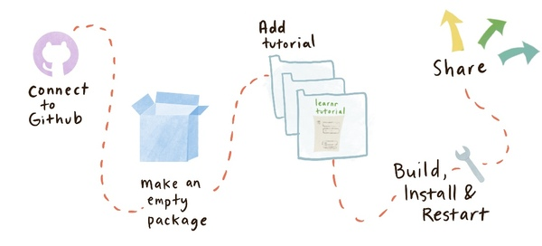 How to deliver learnr tutorials in a package
