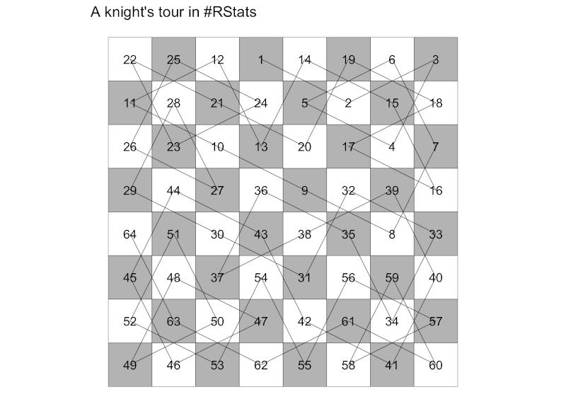 Knight's Tour Problem