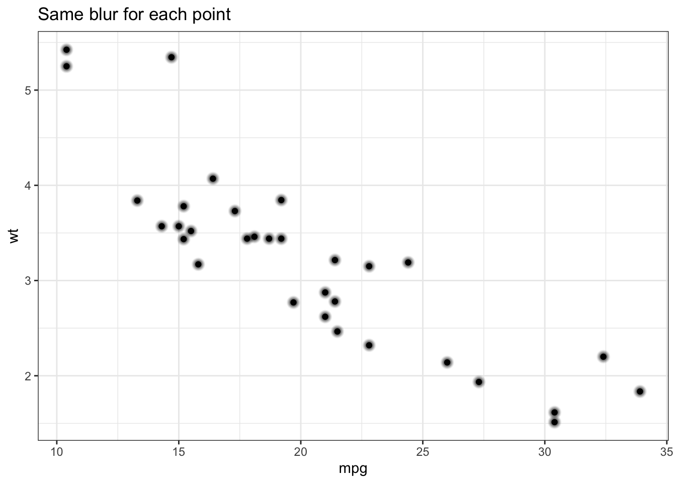 Blurry Point Geom for ggplot2