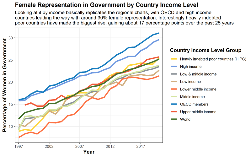 Exploring policy through numbers, data and visualization.