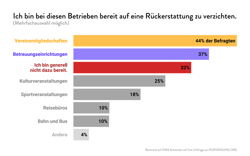 A plot from cedric scherer tutorial - it is a bar chart which was made for kuendigung.org - sorry, I can't explain the text because it's in german but overall he used 3 different colours (yellow, purple and red to highlight the top 3 and the rest of the bars are coloured by grey - in the tutorial he explains how to create a bar plot with individual colors and add the labels within the bars