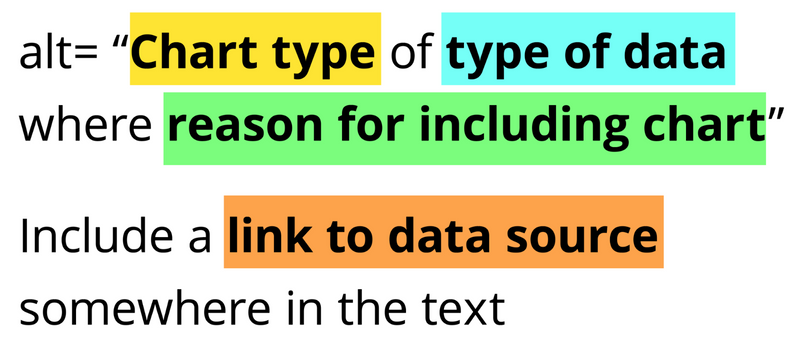 """This shows the guidlines by Amy Cesal on how to write alt text for data visualizations. It says that alt text = """"chart type of type of data where resaons for including chart and include a link to data source in the text"""""""