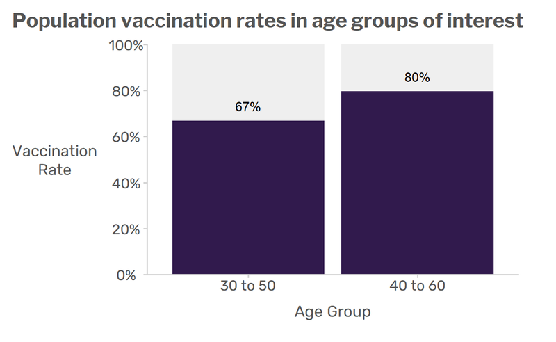 Illustration of how survey package works. This figure shows a bar plot where x-axis is the age group, and the y axis is the vaccination rates. The plot shows that 60% of individuals of the age group of 30-50 are vaccinated, whereas 79% of individuals of 40-60 (age group) are vaccinated. Both bars colour is purple with a grey background