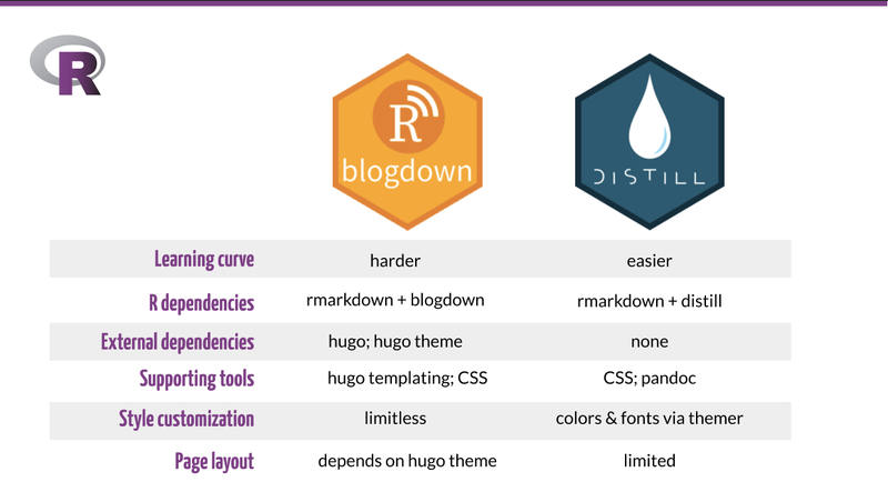 This is a table developed by Shannon Pileggi using the Google slide template from R-Ladies branding to compare between blogdown and distill. It says in the table that the learning curve for blogdown is harder and it requires hugo templating and themes unlike distill, which doesn't require either but its page layout is limited
