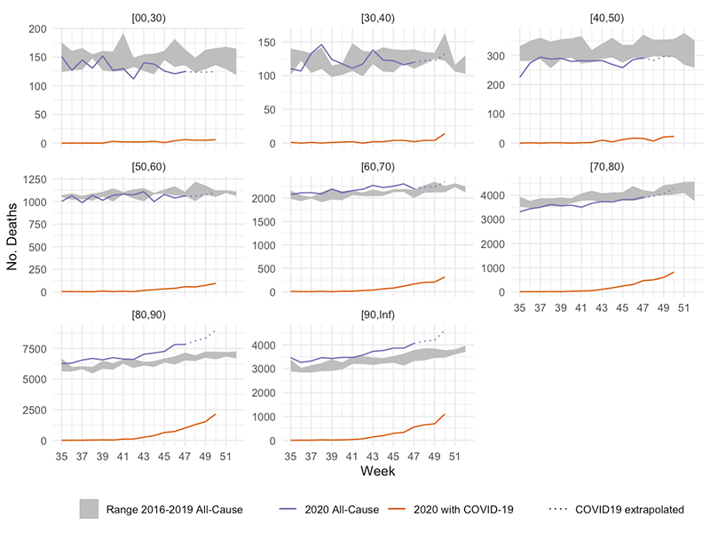 Age Stratified All-Cause and COVID-19 Associated Mortality