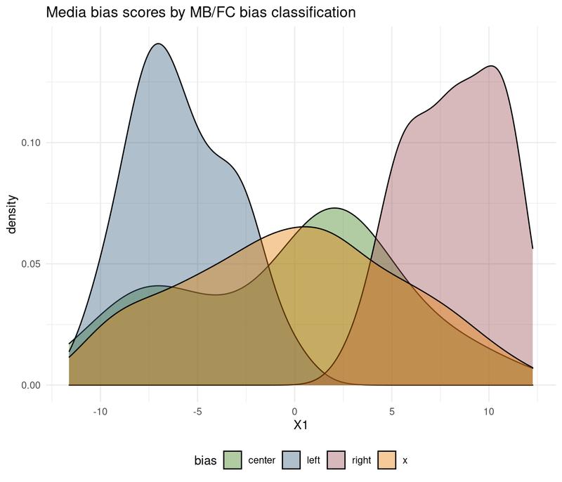 media bias & shared news on Twitter