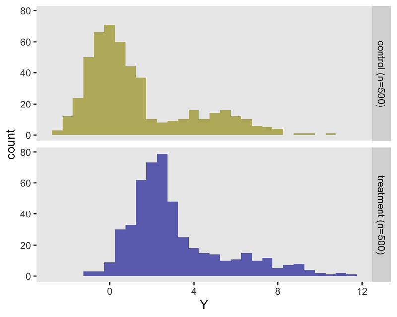 Randomization Results
