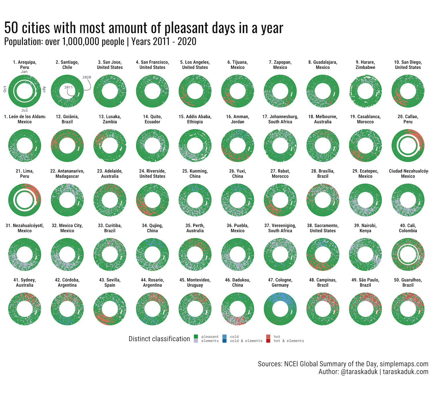 50 Cities with most amount of pleasant days in a year