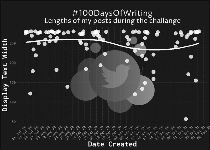 Temporal Scatterplot for Number of Characters for Tweets for 100DaysOfWriting