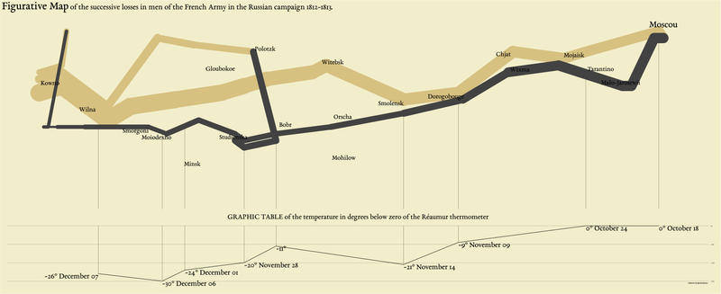 ggplot2 Re-creation of Minard's Famous Napolean Flow Plot
