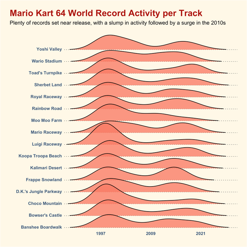 Partial dependence plots with tidymodels and DALEX for #TidyTuesday Mario Kart world records