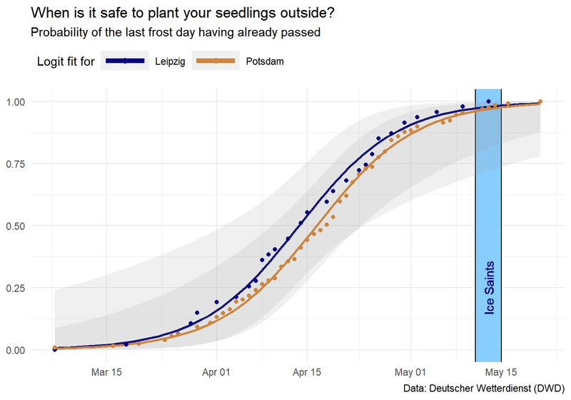 When is it safe to plant your seedlings