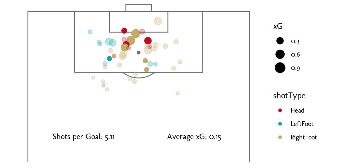 A map of football player shots on goal