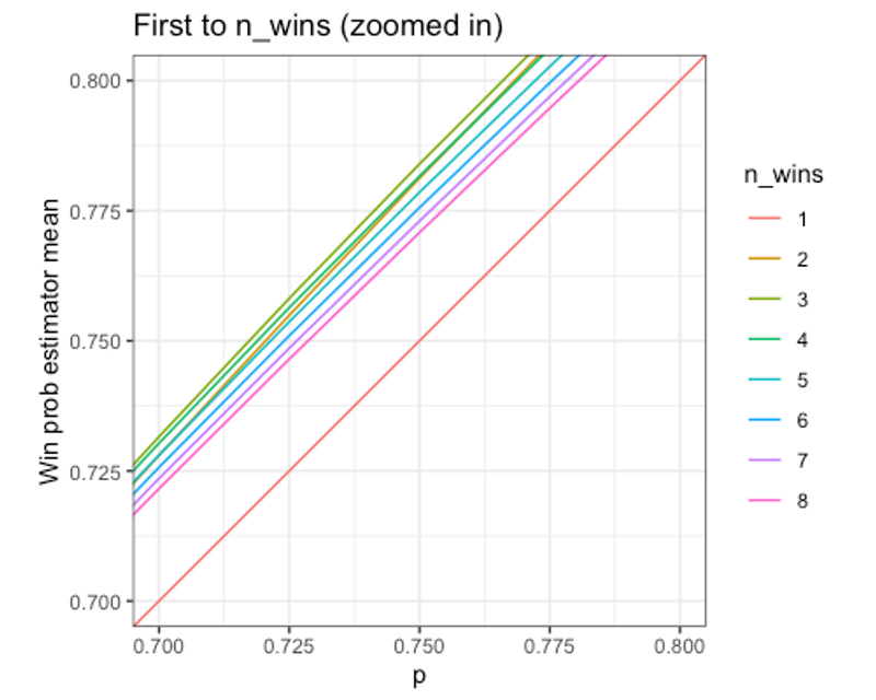Illustration of how Win Probability Differences