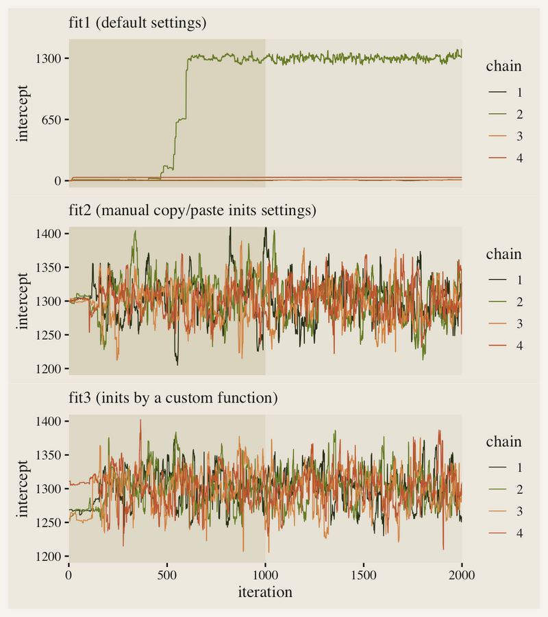 Charts of Bayesian trials estimation related to initial assumptions