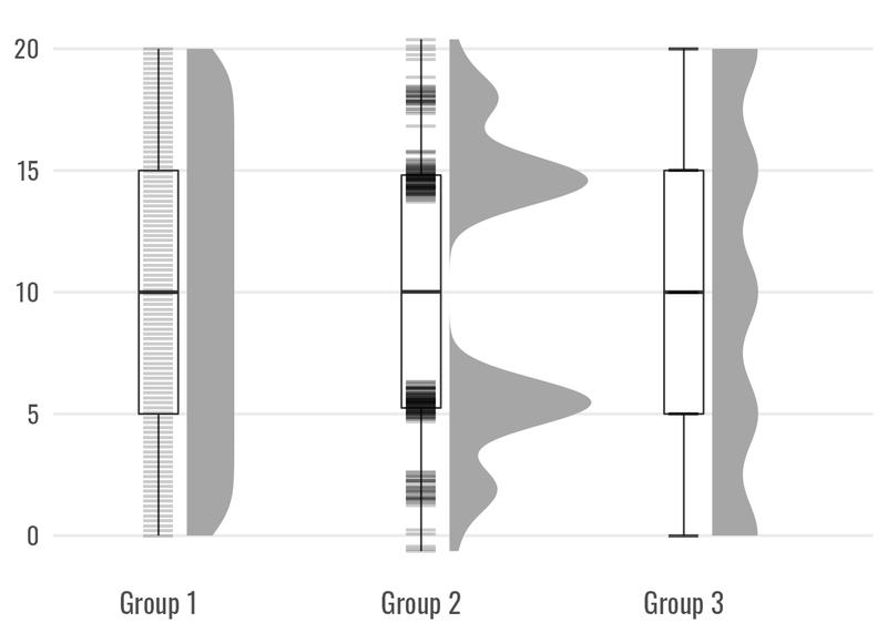 Charts of Boxplot and Raincloud