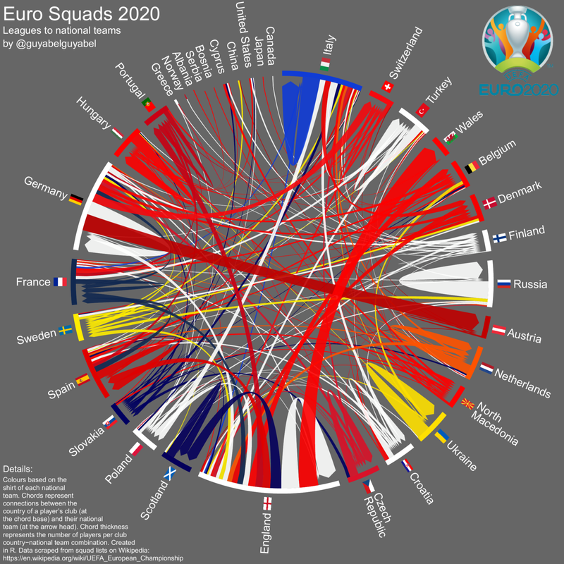 Chord Diagram showing Euros Squad Composition