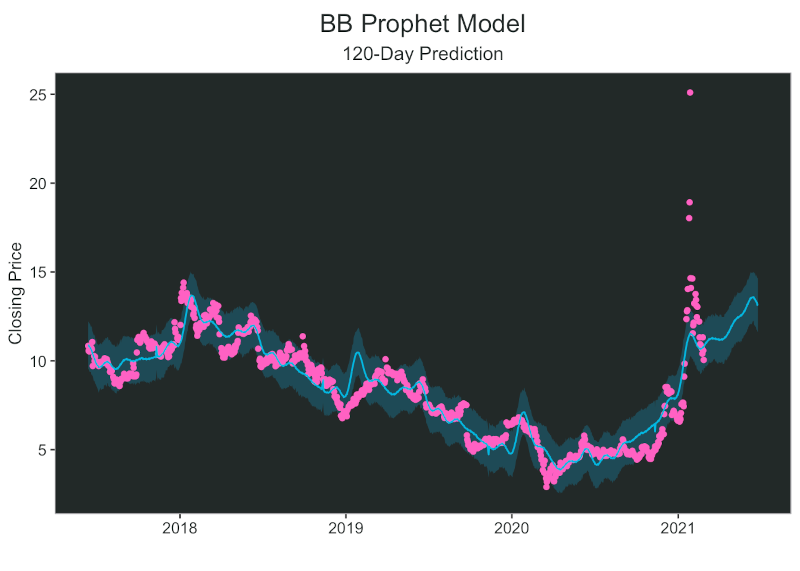 Fight the Future: Stock Forecasting with Prophet
