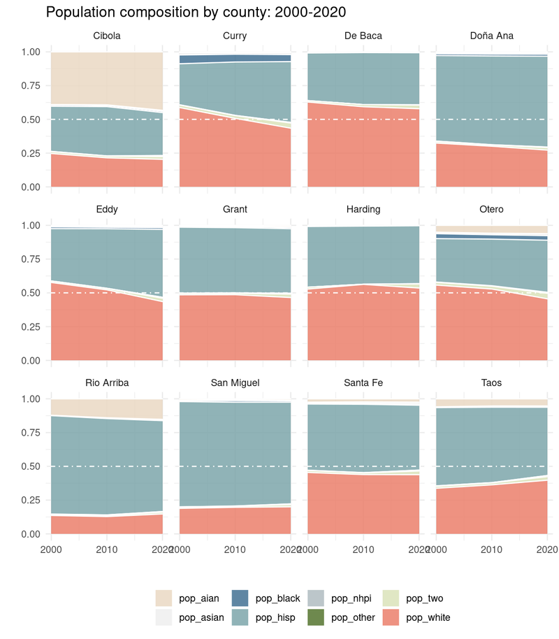 census 2020: some quick visuals of demographic change