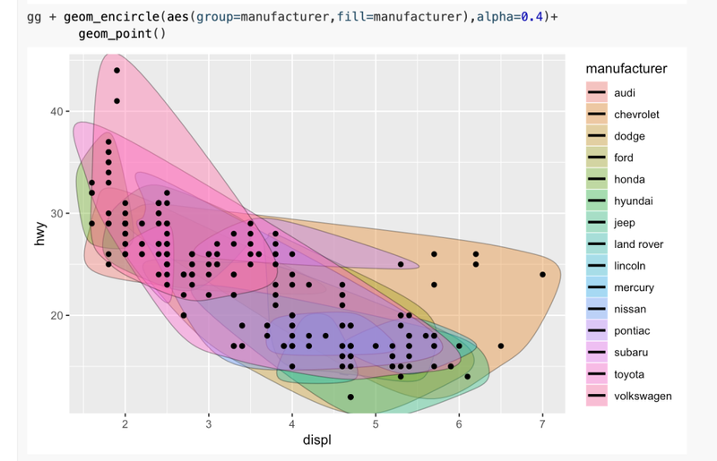 Fragment: Tools of Production – ggalt and encircling scatterplot points in R and Python