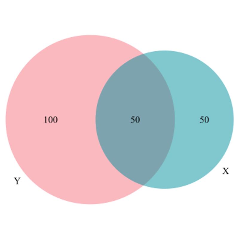 Venn diagrams in Python and R