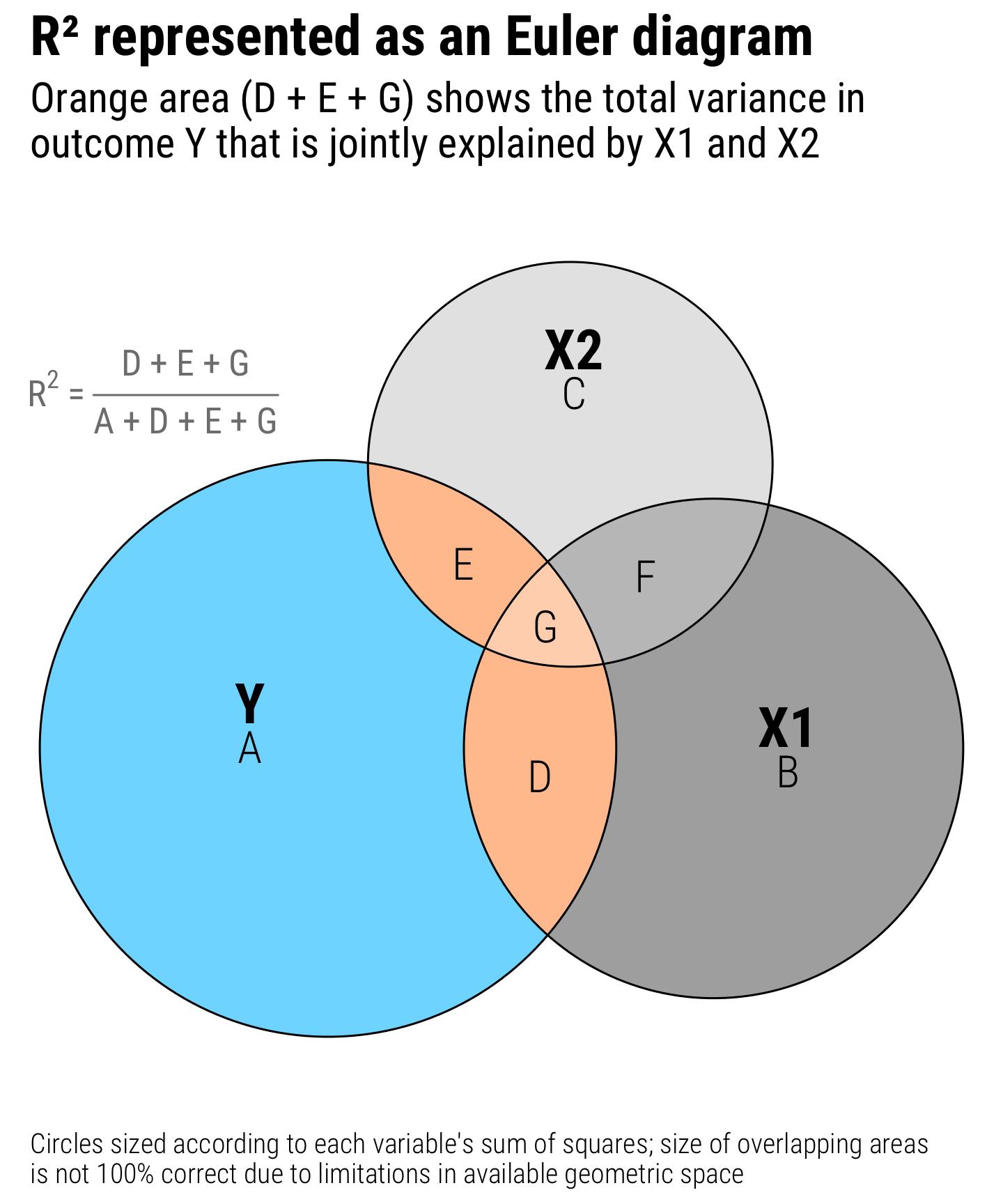R² Venn diagrams