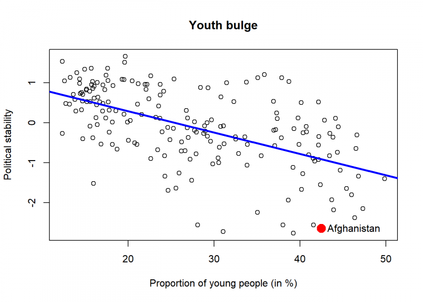 Scatter plot showing political stability vs proportion of young people