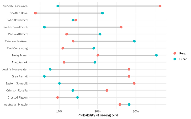 Fit and predict with tidymodels for #TidyTuesday bird baths in Australia