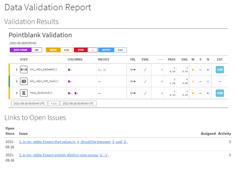 A lightweight data validation ecosystem with R, GitHub, and Slack