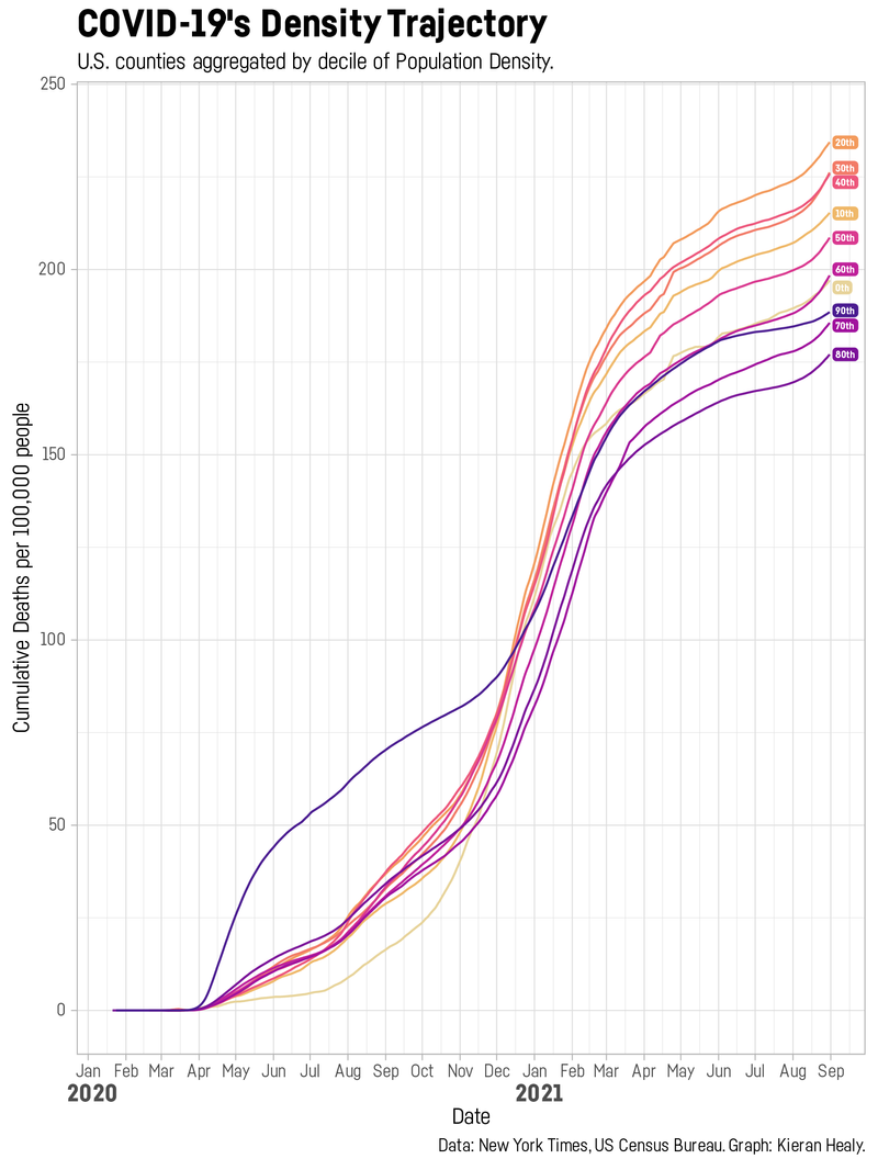 https://kieranhealy.org/blog/archives/2021/09/03/covid-trajectories/