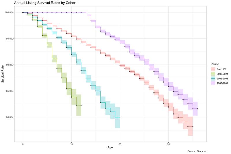 Exploring Stock Market Listing Mortality since 1986