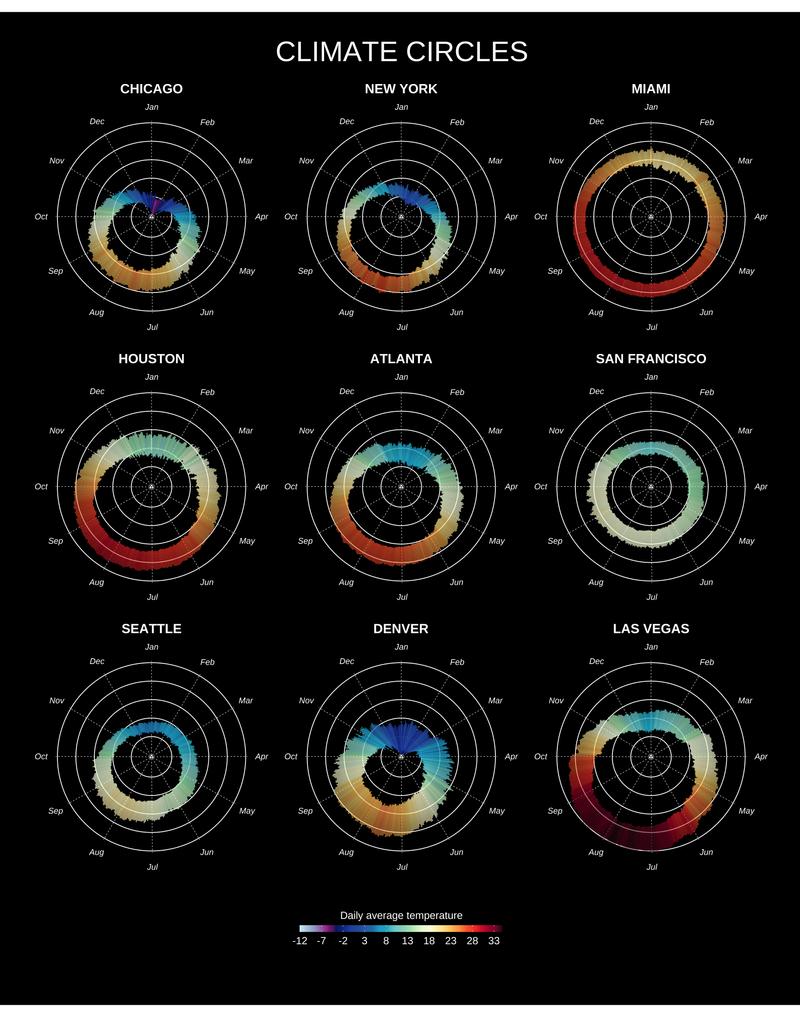 Climate circles