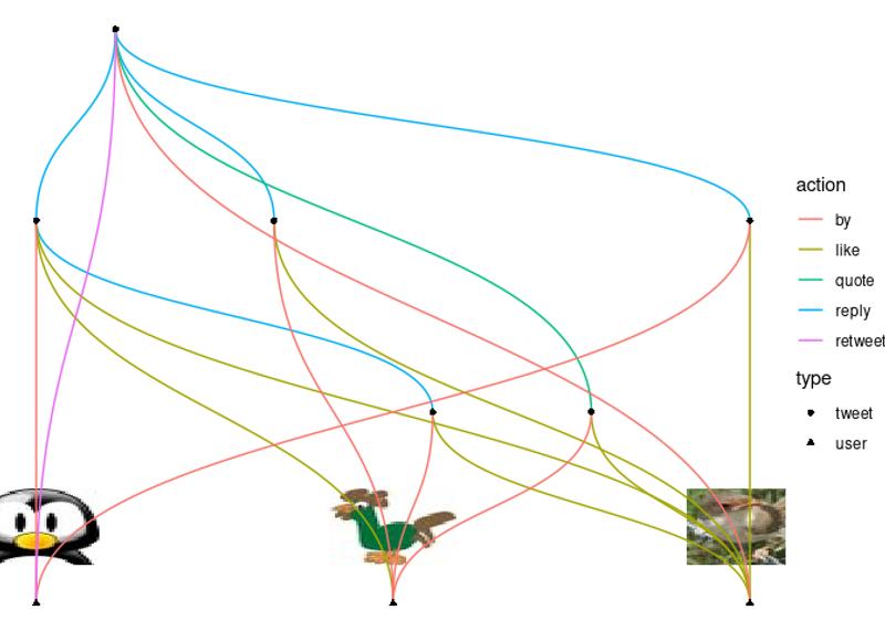 rtweettree example plot