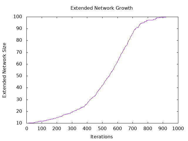 Extended Network Growth