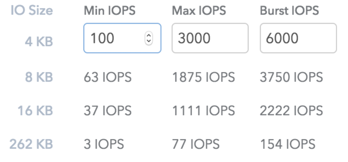 SolidFire IOPS