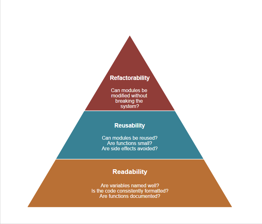 software architecture pyramid