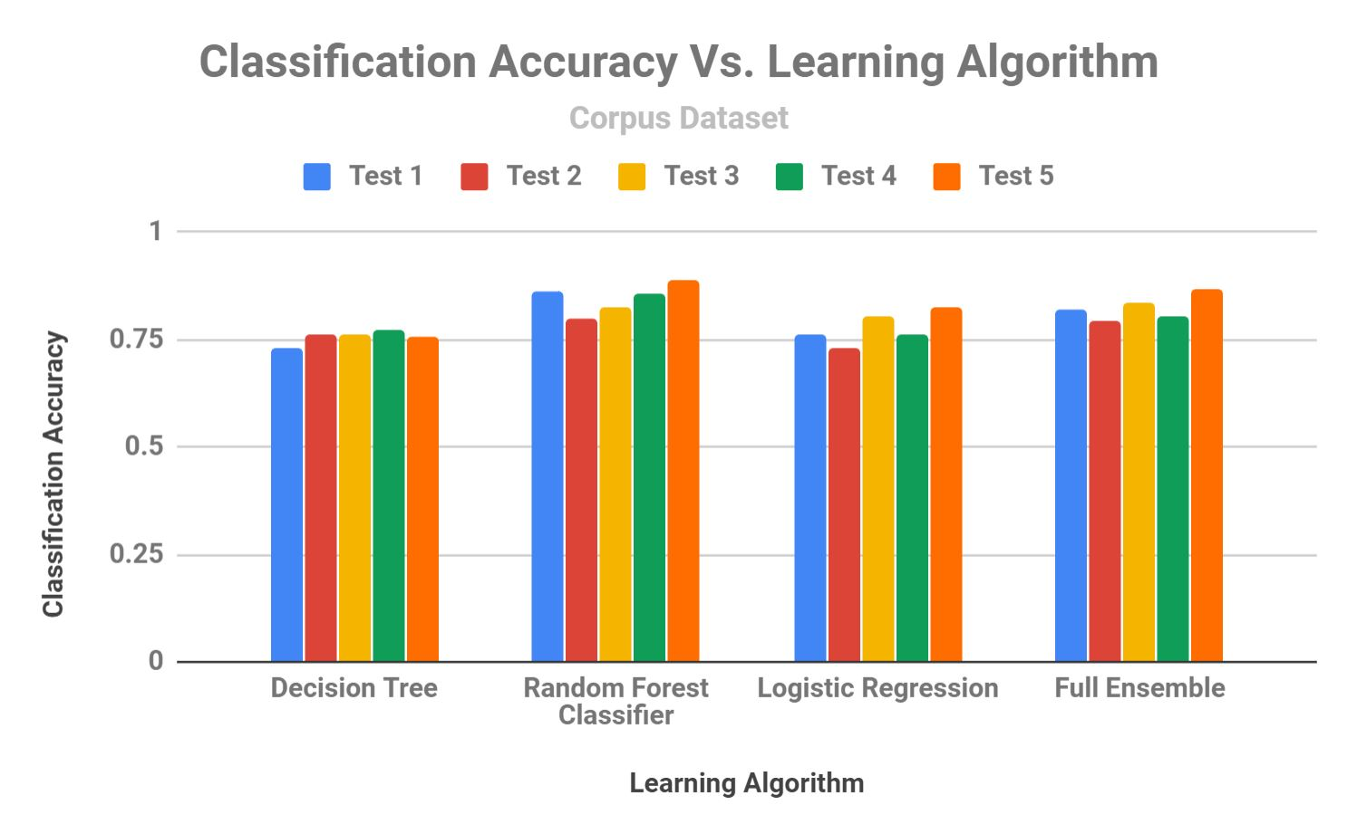 ML Selected Results