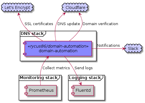 DNS stack